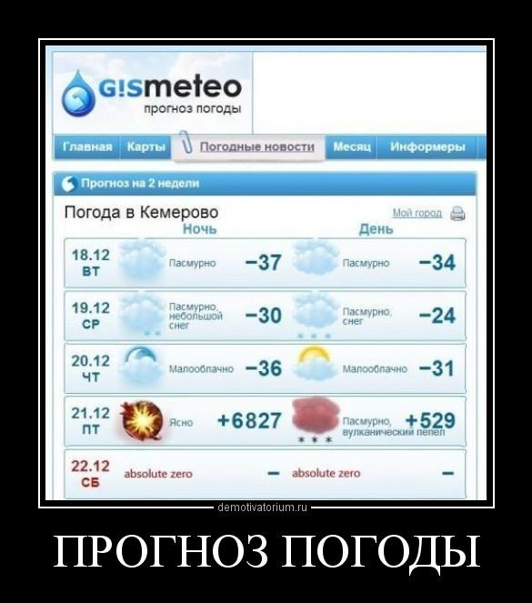 Прогноз погода на 15 дней в душанбе